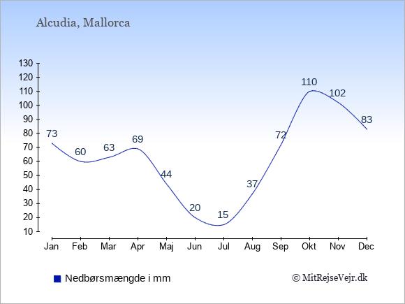 Nedbør i  Alcudia i mm: Januar:73. Februar:60. Marts:63. April:69. Maj:44. Juni:20. Juli:15. August:37. September:72. Oktober:110. November:102. December:83.