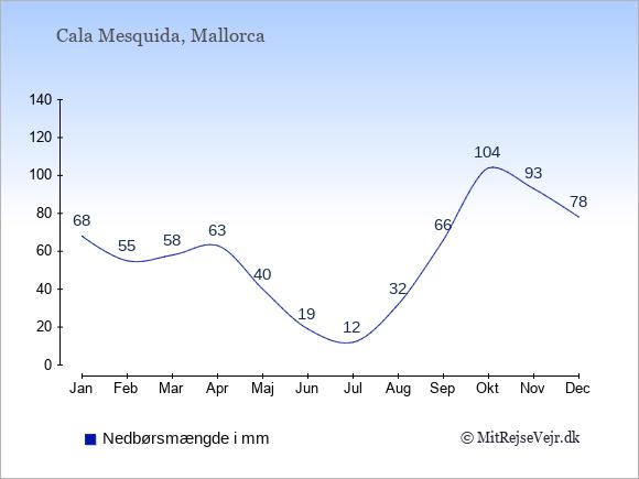 Nedbør i Cala Mesquida i mm: Januar 68. Februar 55. Marts 58. April 63. Maj 40. Juni 19. Juli 12. August 32. September 66. Oktober 104. November 93. December 78.