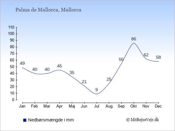 Nedbør i  Palma de Mallorca i mm: Januar:49. Februar:40. Marts:40. April:45. Maj:35. Juni:21. Juli:9. August:25. September:55. Oktober:86. November:62. December:58.