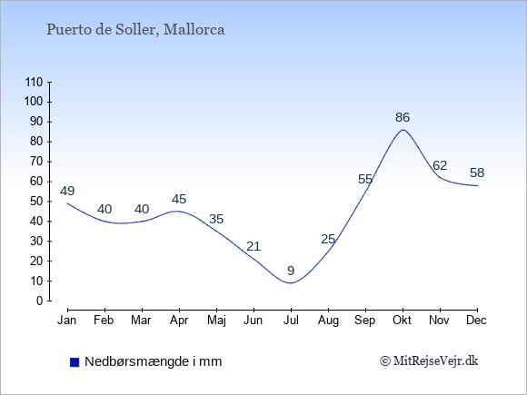 Nedbør i Puerto de Soller i mm: Januar 49. Februar 40. Marts 40. April 45. Maj 35. Juni 21. Juli 9. August 25. September 55. Oktober 86. November 62. December 58.