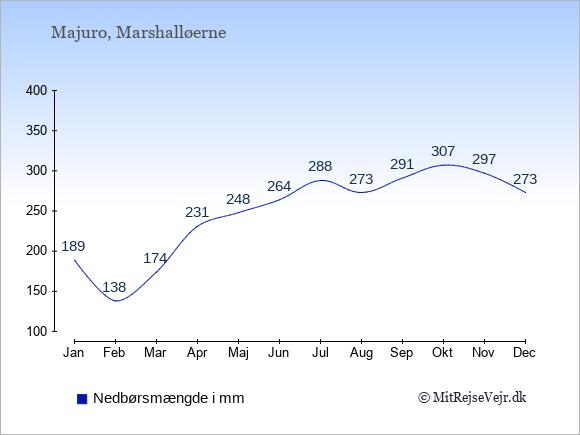 Nedbør i Majuro i mm: Januar 189. Februar 138. Marts 174. April 231. Maj 248. Juni 264. Juli 288. August 273. September 291. Oktober 307. November 297. December 273.