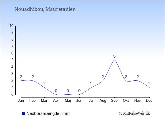 Nedbør i  Nouadhibou i mm: Januar:2. Februar:2. Marts:1. April:0. Maj:0. Juni:0. Juli:1. August:2. September:5. Oktober:2. November:2. December:1.