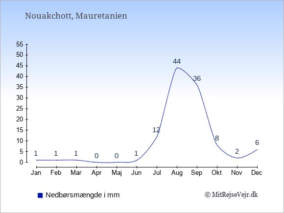 Nedbør i Mauretanien i mm: Januar 1. Februar 1. Marts 1. April 0. Maj 0. Juni 1. Juli 12. August 44. September 36. Oktober 8. November 2. December 6.