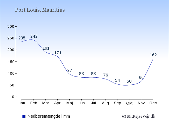 Nedbør i Port Louis i mm: Januar 235. Februar 242. Marts 191. April 171. Maj 97. Juni 83. Juli 83. August 76. September 54. Oktober 50. November 66. December 162.