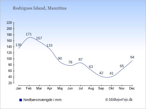 Nedbør på Rodrigues Island i mm: Januar 135. Februar 171. Marts 157. April 133. Maj 90. Juni 78. Juli 87. August 63. September 42. Oktober 41. November 65. December 94.