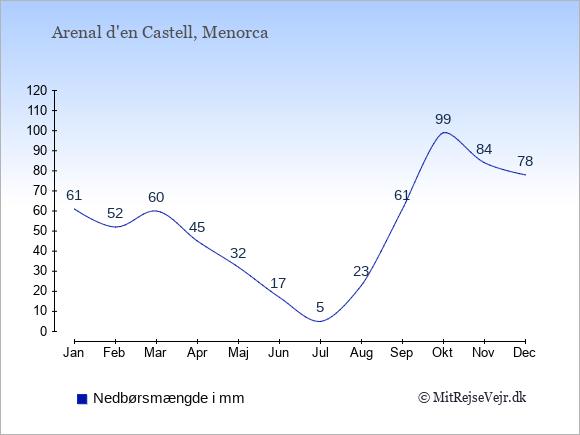 Nedbør i  Arenal d'en Castell i mm: Januar:61. Februar:52. Marts:60. April:45. Maj:32. Juni:17. Juli:5. August:23. September:61. Oktober:99. November:84. December:78.