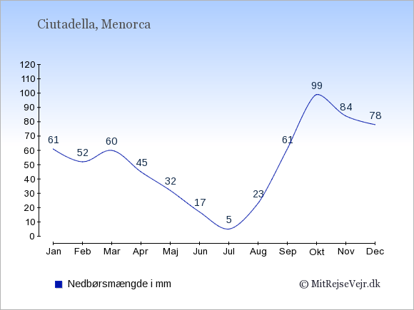 Nedbør i  Ciutadella i mm: Januar:61. Februar:52. Marts:60. April:45. Maj:32. Juni:17. Juli:5. August:23. September:61. Oktober:99. November:84. December:78.