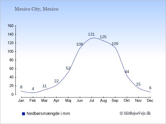 Nedbør i Mexico i mm: Januar 8. Februar 4. Marts 11. April 22. Maj 52. Juni 108. Juli 131. August 125. September 109. Oktober 44. November 15. December 6.
