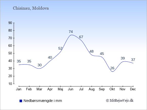 Nedbør i  Moldova i mm.