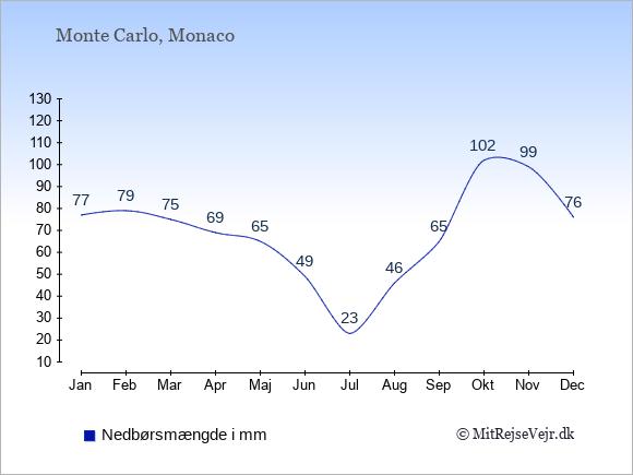 Nedbør i Monaco i mm: Januar 77. Februar 79. Marts 75. April 69. Maj 65. Juni 49. Juli 23. August 46. September 65. Oktober 102. November 99. December 76.
