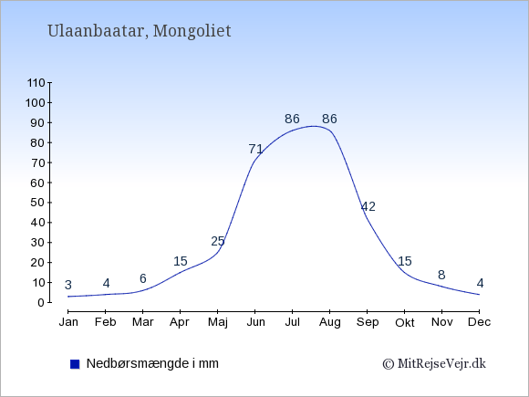 Nedbør i Mongoliet i mm: Januar 3. Februar 4. Marts 6. April 15. Maj 25. Juni 71. Juli 86. August 86. September 42. Oktober 15. November 8. December 4.