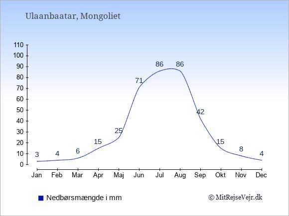 Nedbør i  Mongoliet i mm.