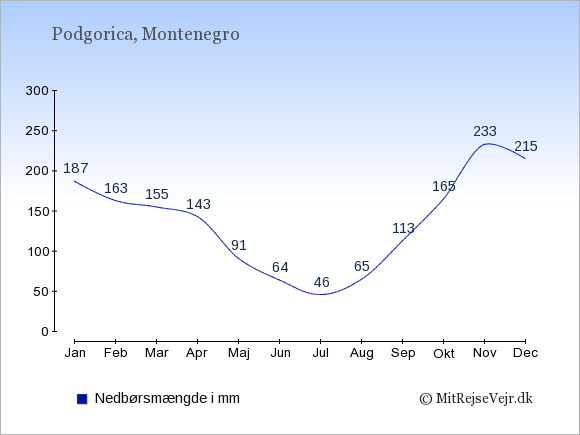 Nedbør i Podgorica i mm: Januar 187. Februar 163. Marts 155. April 143. Maj 91. Juni 64. Juli 46. August 65. September 113. Oktober 165. November 233. December 215.