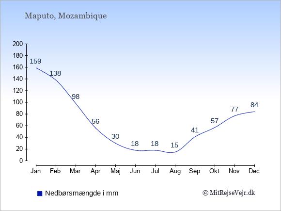 Nedbør i Mozambique i mm: Januar 159. Februar 138. Marts 98. April 56. Maj 30. Juni 18. Juli 18. August 15. September 41. Oktober 57. November 77. December 84.