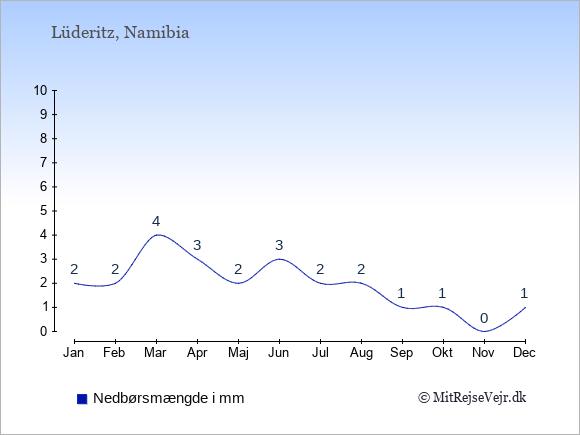 Nedbør i Lüderitz i mm: Januar 2. Februar 2. Marts 4. April 3. Maj 2. Juni 3. Juli 2. August 2. September 1. Oktober 1. November 0. December 1.