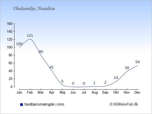 Nedbør i Okahandja i mm: Januar 100. Februar 121. Marts 80. April 41. Maj 5. Juni 0. Juli 0. August 1. September 2. Oktober 14. November 39. December 54.