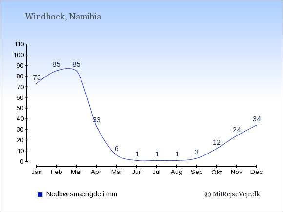 Nedbør i Namibia i mm: Januar 73. Februar 85. Marts 85. April 33. Maj 6. Juni 1. Juli 1. August 1. September 3. Oktober 12. November 24. December 34.