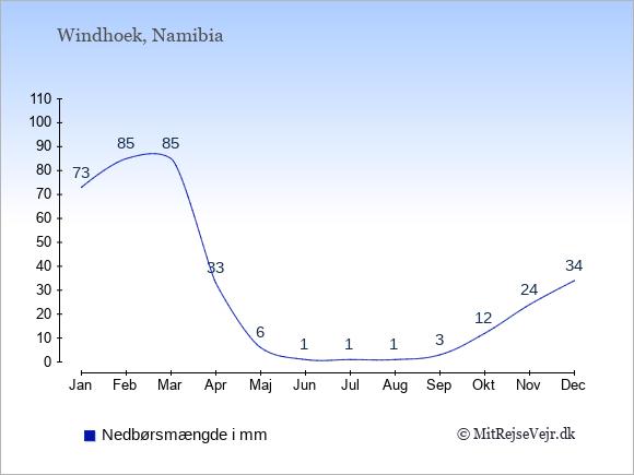 Nedbør i  Namibia i mm.
