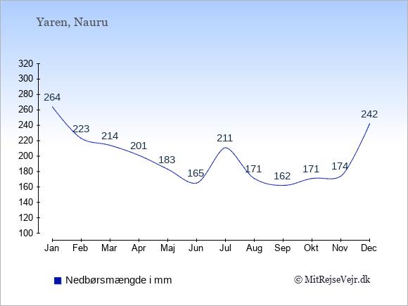 Nedbør på Nauru i mm: Januar 264. Februar 223. Marts 214. April 201. Maj 183. Juni 165. Juli 211. August 171. September 162. Oktober 171. November 174. December 242.
