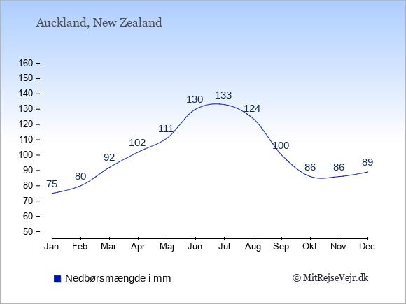 Nedbør i  Auckland i mm: Januar 75. Februar 80. Marts 92. April 102. Maj 111. Juni 130. Juli 133. August 124. September 100. Oktober 86. November 86. December 89.
