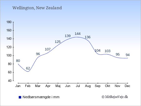 Nedbør i New Zealand i mm: Januar 80. Februar 62. Marts 96. April 107. Maj 125. Juni 139. Juli 144. August 136. September 104. Oktober 103. November 95. December 94.