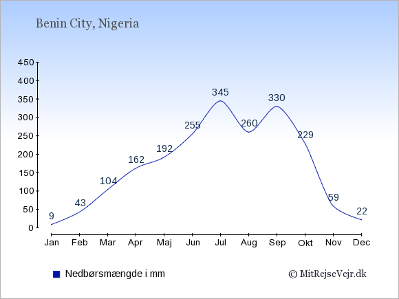 Nedbør i Benin City i mm: Januar 9. Februar 43. Marts 104. April 162. Maj 192. Juni 255. Juli 345. August 260. September 330. Oktober 229. November 59. December 22.