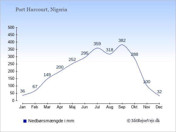 Nedbør i Port Harcourt i mm: Januar 36. Februar 67. Marts 149. April 200. Maj 252. Juni 295. Juli 359. August 318. September 382. Oktober 288. November 100. December 32.
