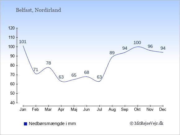 Nedbør i Nordirland i mm: Januar 101. Februar 71. Marts 78. April 63. Maj 65. Juni 68. Juli 63. August 89. September 94. Oktober 100. November 96. December 94.