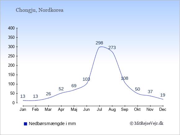 Nedbør i Chongju i mm: Januar 13. Februar 13. Marts 26. April 52. Maj 69. Juni 103. Juli 298. August 273. September 108. Oktober 50. November 37. December 19.