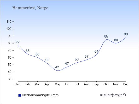 Nedbør i Hammerfest i mm: Januar 77. Februar 65. Marts 60. April 52. Maj 42. Juni 47. Juli 53. August 57. September 64. Oktober 85. November 80. December 88.