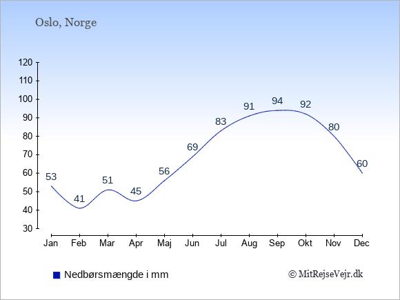 Nedbør i Norge i mm: Januar 53. Februar 41. Marts 51. April 45. Maj 56. Juni 69. Juli 83. August 91. September 94. Oktober 92. November 80. December 60.