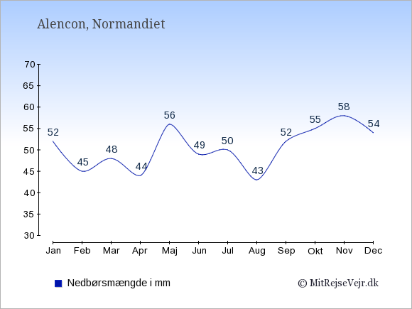 Nedbør i  Alencon i mm: Januar:52. Februar:45. Marts:48. April:44. Maj:56. Juni:49. Juli:50. August:43. September:52. Oktober:55. November:58. December:54.