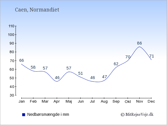 Nedbør i  Caen i mm: Januar:66. Februar:58. Marts:57. April:46. Maj:57. Juni:51. Juli:46. August:47. September:62. Oktober:70. November:86. December:71.