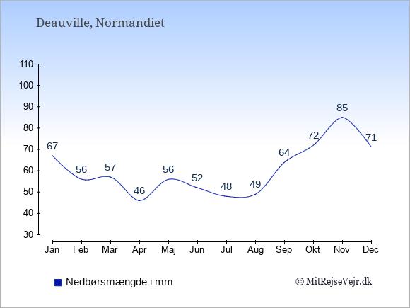 Nedbør i  Deauville i mm: Januar:67. Februar:56. Marts:57. April:46. Maj:56. Juni:52. Juli:48. August:49. September:64. Oktober:72. November:85. December:71.
