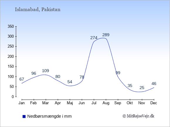 Nedbør i Pakistan i mm: Januar 67. Februar 96. Marts 109. April 80. Maj 54. Juni 78. Juli 274. August 289. September 99. Oktober 35. November 25. December 46.
