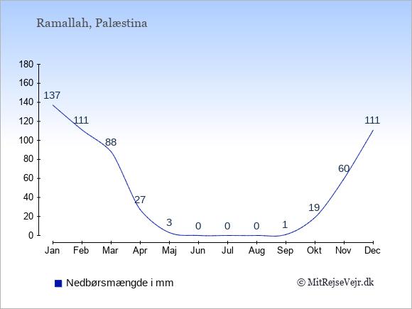 Nedbør i Palæstina i mm: Januar 137. Februar 111. Marts 88. April 27. Maj 3. Juni 0. Juli 0. August 0. September 1. Oktober 19. November 60. December 111.