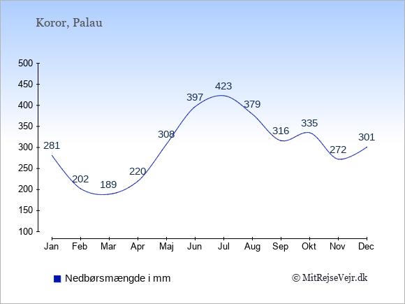 Nedbør på Palau i mm: Januar 281. Februar 202. Marts 189. April 220. Maj 308. Juni 397. Juli 423. August 379. September 316. Oktober 335. November 272. December 301.