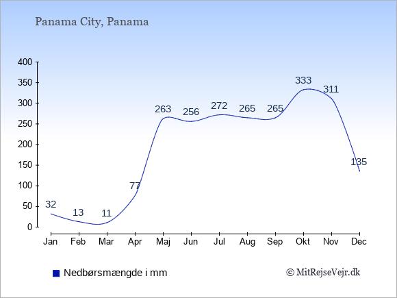 Nedbør i  Panama i mm.