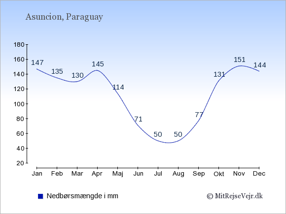 Nedbør i Asuncion i mm: Januar 147. Februar 135. Marts 130. April 145. Maj 114. Juni 71. Juli 50. August 50. September 77. Oktober 131. November 151. December 144.