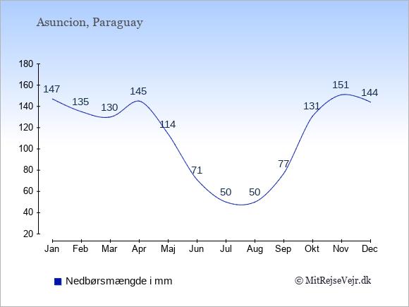 Nedbør i  Paraguay i mm.