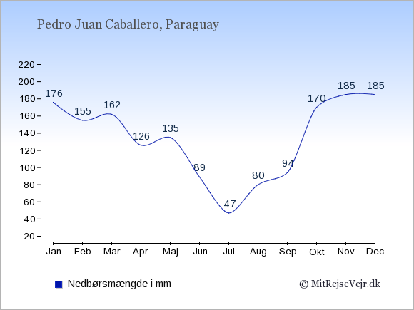 Nedbør i Pedro Juan Caballero i mm: Januar 176. Februar 155. Marts 162. April 126. Maj 135. Juni 89. Juli 47. August 80. September 94. Oktober 170. November 185. December 185.