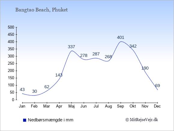 Nedbør i  Bangtao Beach i mm: Januar:43. Februar:30. Marts:62. April:143. Maj:337. Juni:278. Juli:287. August:268. September:401. Oktober:342. November:190. December:69.