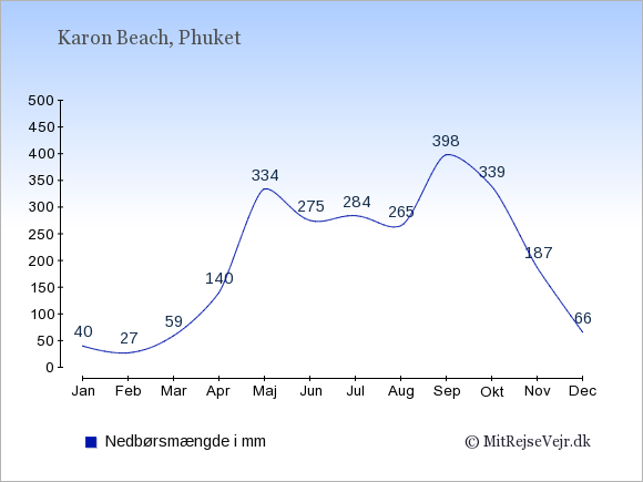 Nedbør i  Karon Beach i mm: Januar:40. Februar:27. Marts:59. April:140. Maj:334. Juni:275. Juli:284. August:265. September:398. Oktober:339. November:187. December:66.