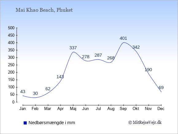 Nedbør i  Mai Khao Beach i mm: Januar:43. Februar:30. Marts:62. April:143. Maj:337. Juni:278. Juli:287. August:268. September:401. Oktober:342. November:190. December:69.