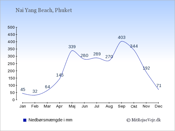 Nedbør i  Nai Yang Beach i mm: Januar:45. Februar:32. Marts:64. April:145. Maj:339. Juni:280. Juli:289. August:270. September:403. Oktober:344. November:192. December:71.