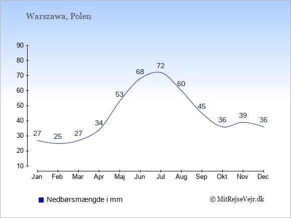 Nedbør i Polen i mm: Januar 27. Februar 25. Marts 27. April 34. Maj 53. Juni 68. Juli 72. August 60. September 45. Oktober 36. November 39. December 36.