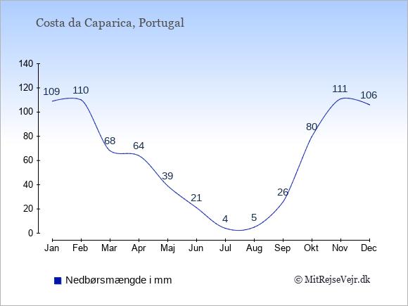 Nedbør i  Costa da Caparica i mm: Januar:109. Februar:110. Marts:68. April:64. Maj:39. Juni:21. Juli:4. August:5. September:26. Oktober:80. November:111. December:106.