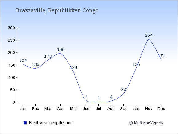 Nedbør i Republikken Congo i mm: Januar 154. Februar 136. Marts 170. April 196. Maj 124. Juni 7. Juli 1. August 4. September 34. Oktober 136. November 254. December 171.
