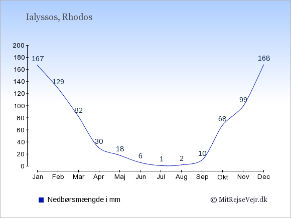 Nedbør i Ialyssos i mm: Januar 167. Februar 129. Marts 82. April 30. Maj 18. Juni 6. Juli 1. August 2. September 10. Oktober 68. November 99. December 168.