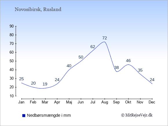 Nedbør i Novosibirsk i mm: Januar 25. Februar 20. Marts 19. April 24. Maj 40. Juni 50. Juli 62. August 72. September 38. Oktober 46. November 35. December 24.